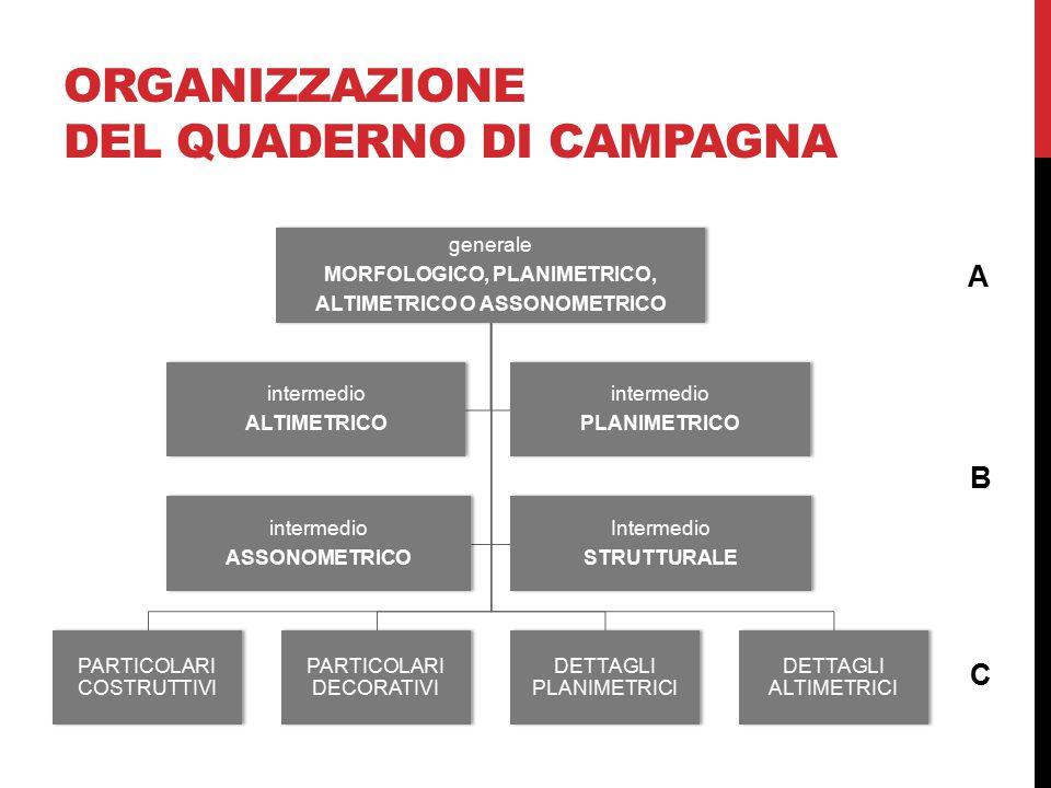 ORGANIZZAZIONE DEL Quaderno di campagna