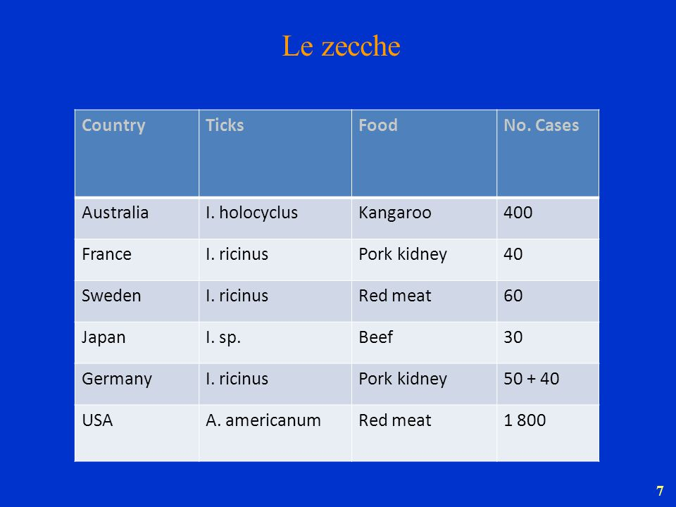 Le zecche Country Ticks Food No. Cases Australia I. holocyclus
