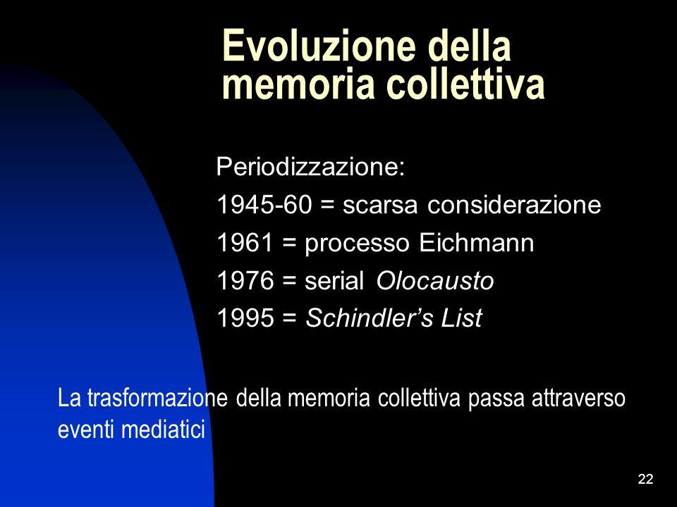 Evoluzione della memoria collettiva
