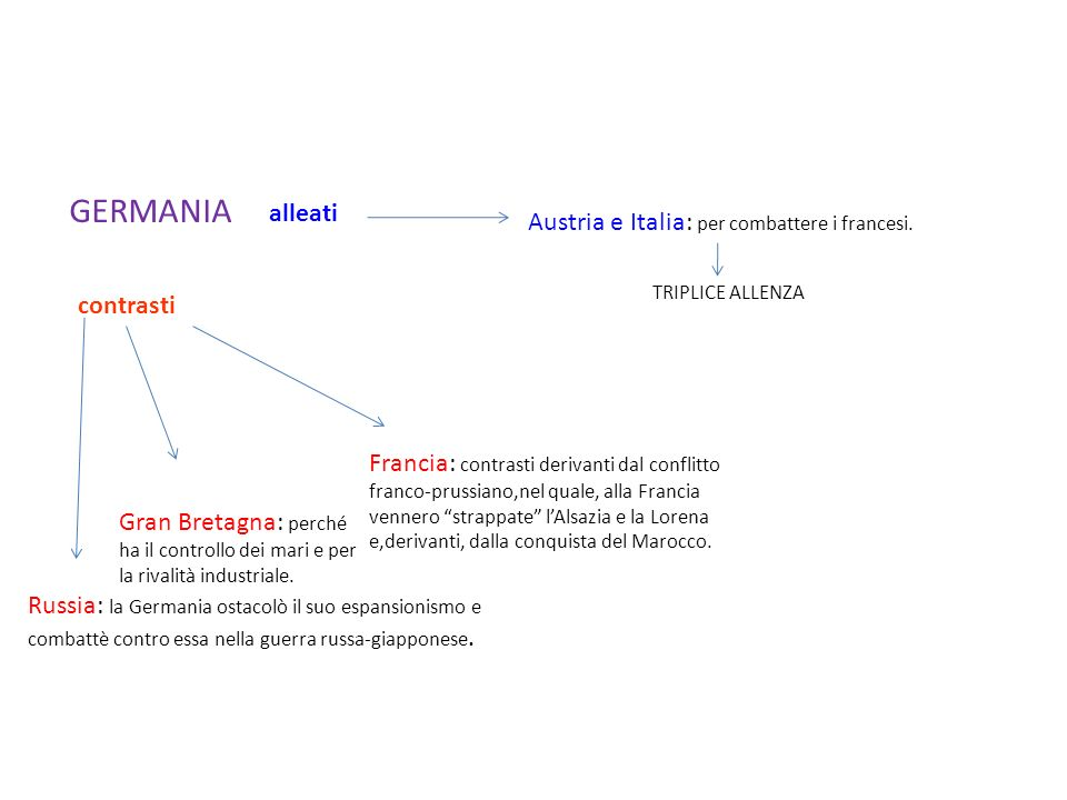 GERMANIA alleati Austria e Italia: per combattere i francesi.