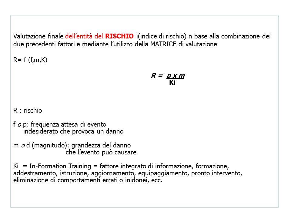 Valutazione finale dell'entità del RISCHIO i(indice di rischio) n base alla combinazione dei due precedenti fattori e mediante l'utilizzo della MATRICE di valutazione
