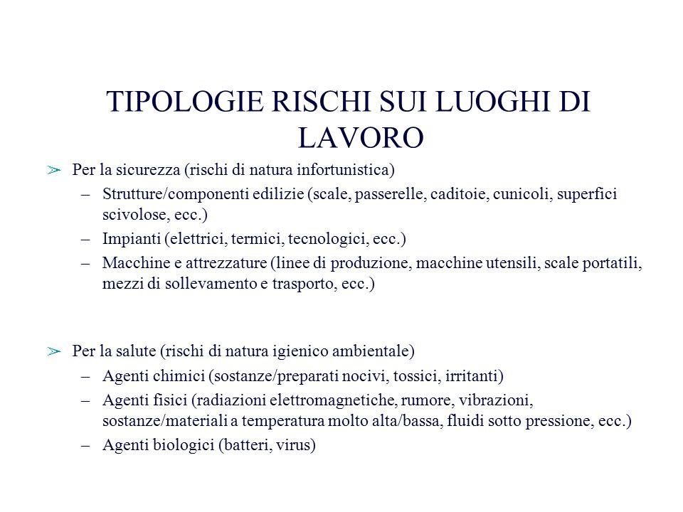 TIPOLOGIE RISCHI SUI LUOGHI DI LAVORO