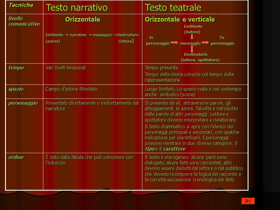Testo narrativo Testo teatrale Orizzontale Orizzontale e verticale