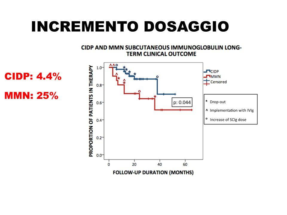 INCREMENTO DOSAGGIO CIDP: 4.4% MMN: 25%