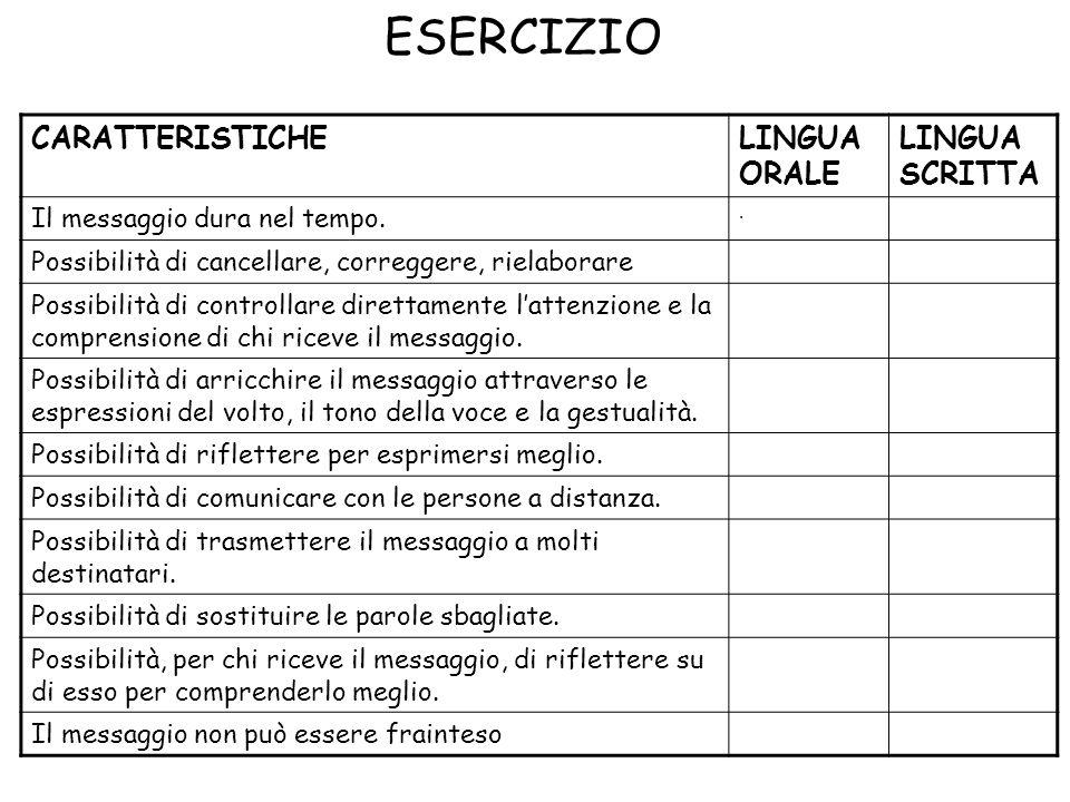 ESERCIZIO CARATTERISTICHE LINGUA ORALE LINGUA SCRITTA