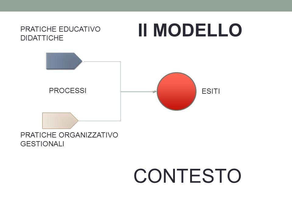 Il MODELLO PRATICHE EDUCATIVO DIDATTICHE PROCESSI ESITI