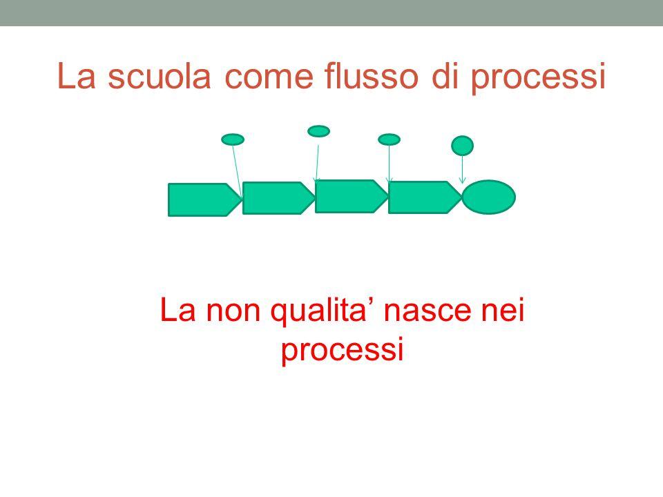 La scuola come flusso di processi