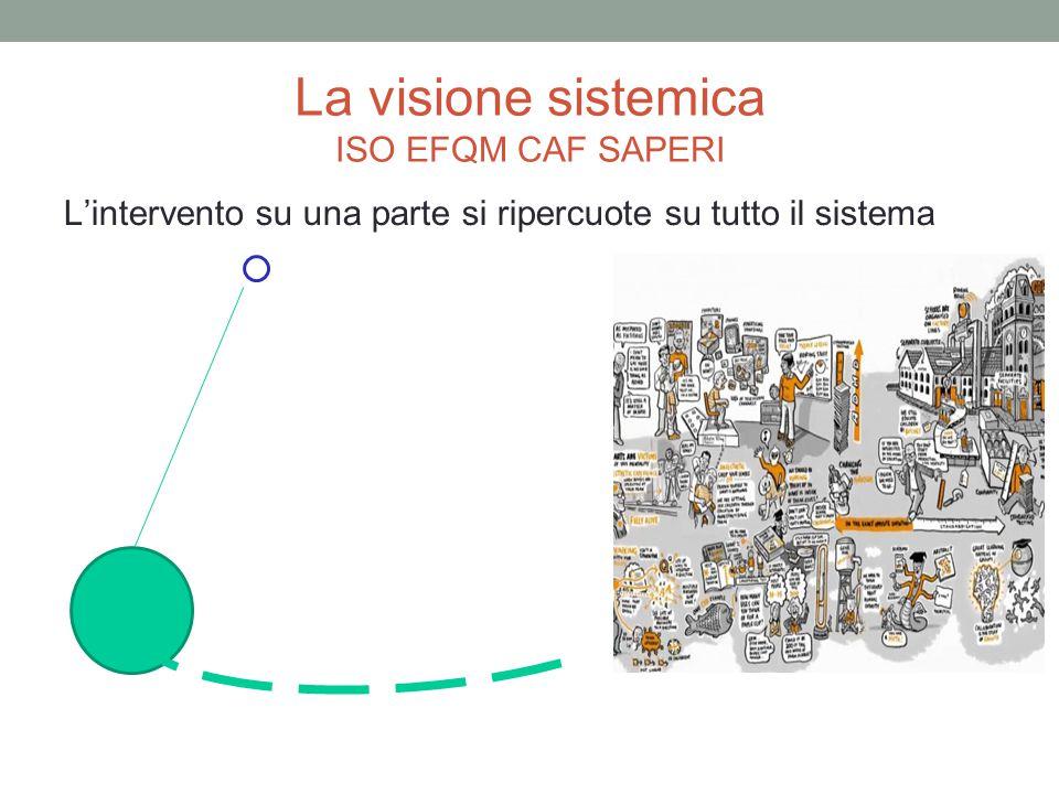La visione sistemica ISO EFQM CAF SAPERI