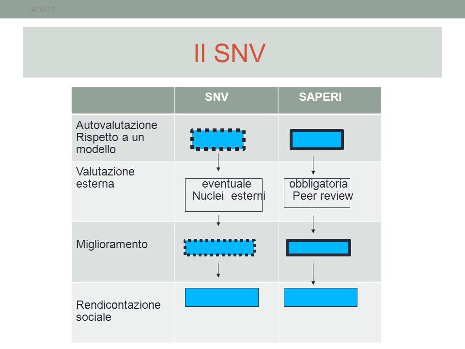Il SNV SNV SAPERI Autovalutazione Rispetto a un modello