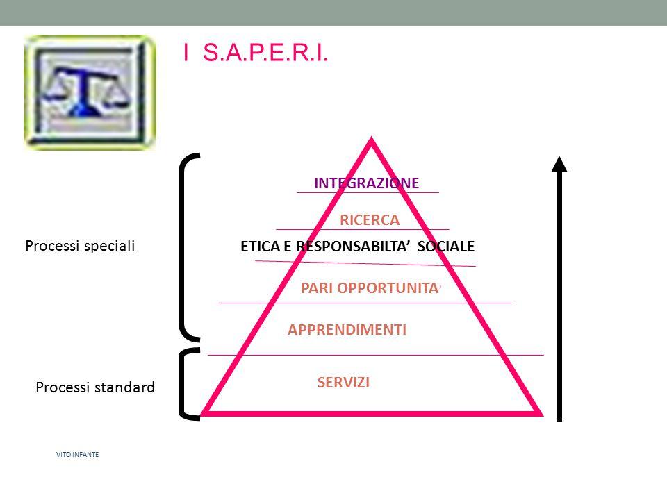 I S.A.P.E.R.I. 131131131 INTEGRAZIONE RICERCA Processi speciali