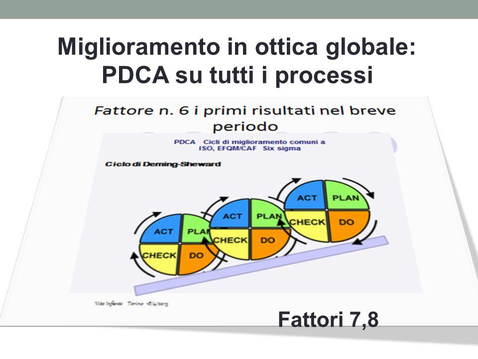 Miglioramento in ottica globale: PDCA su tutti i processi