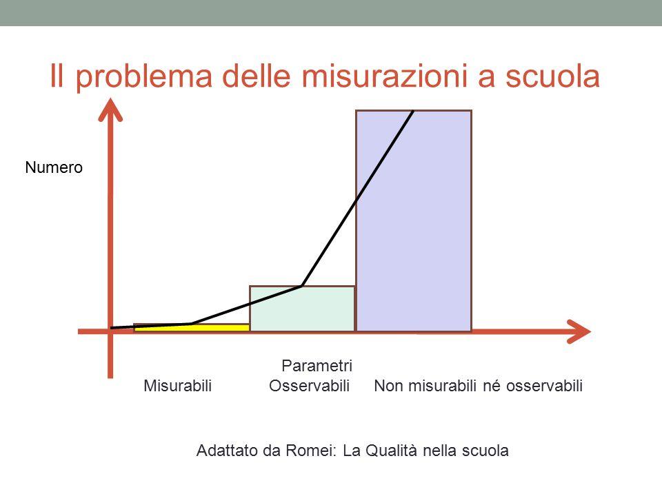 Il problema delle misurazioni a scuola