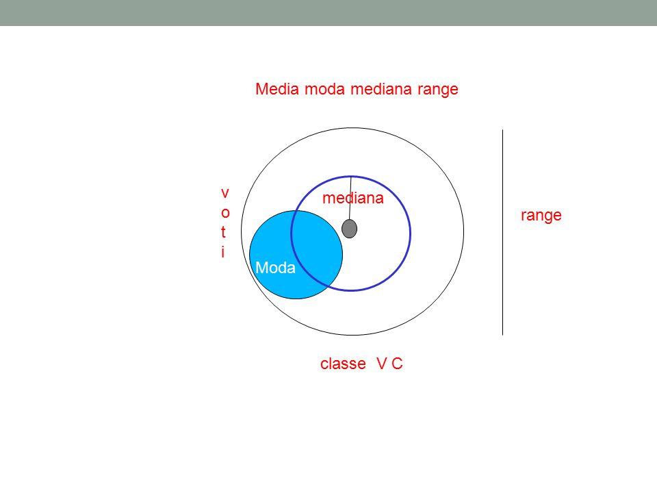 Media moda mediana range