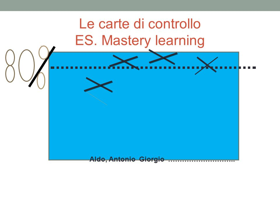 Le carte di controllo ES. Mastery learning