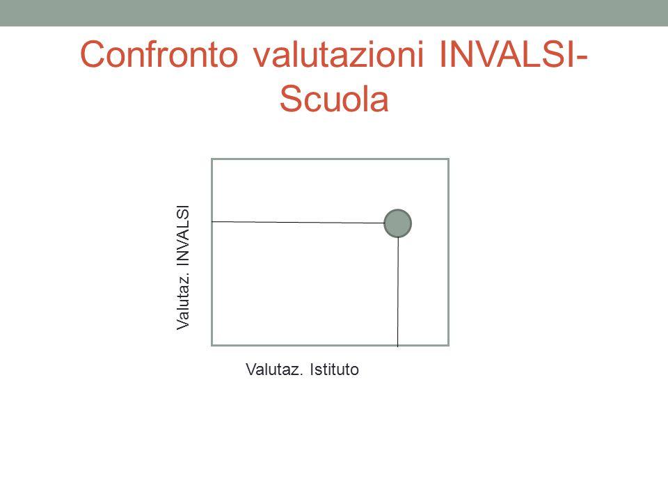 Confronto valutazioni INVALSI-Scuola
