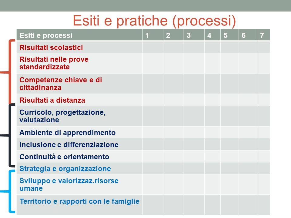 Esiti e pratiche (processi)