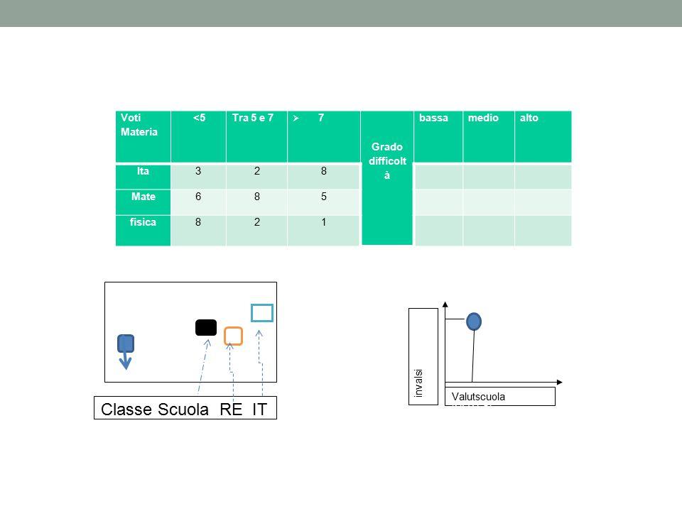 Classe Scuola RE IT Voti Materia <5 Tra 5 e 7 7 Grado difficoltà