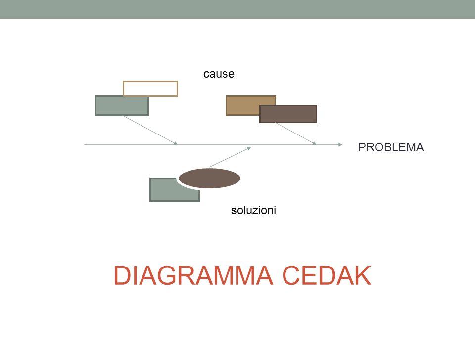 cause PROBLEMA soluzioni DIAGRAMMA CEDAK