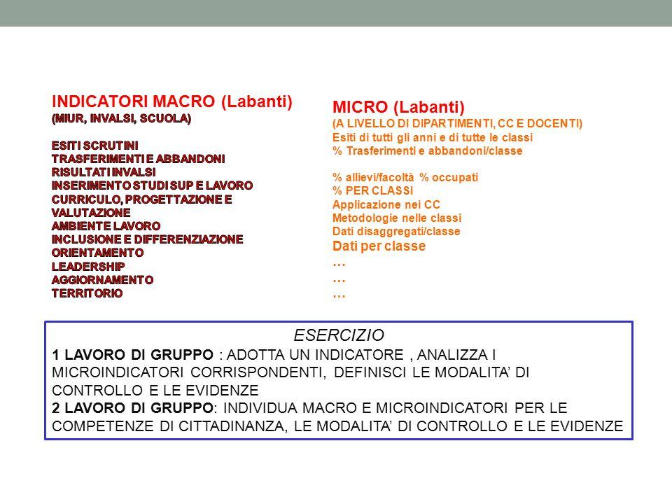 INDICATORI MACRO (Labanti) MICRO (Labanti)