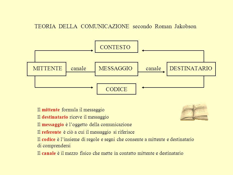 TEORIA DELLA COMUNICAZIONE secondo Roman Jakobson CONTESTO MITTENTE canale MESSAGGIO canale DESTINATARIO CODICE