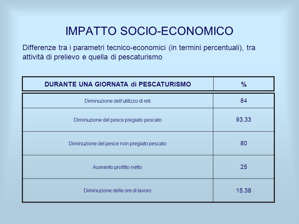 IMPATTO SOCIO-ECONOMICO