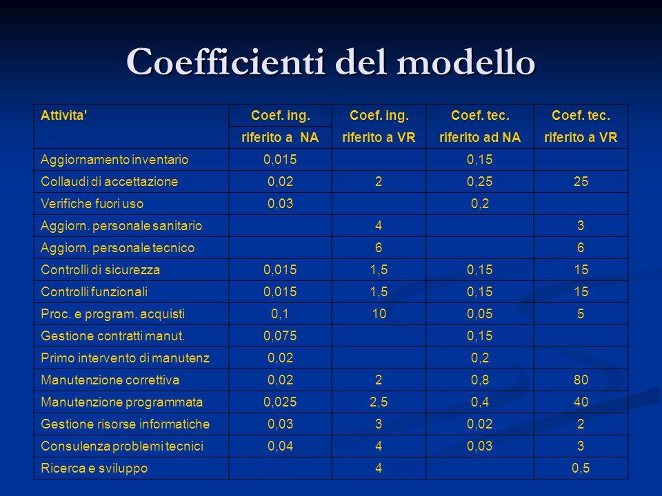 Coefficienti del modello