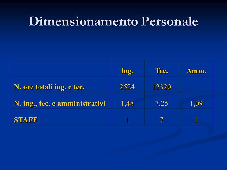 Dimensionamento Personale