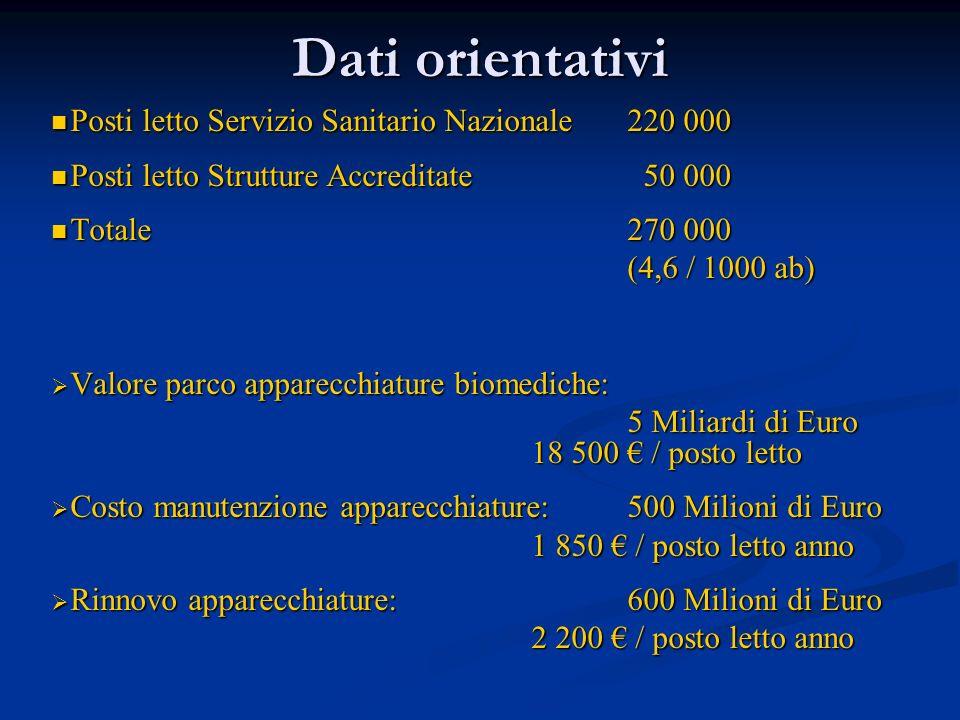 Dati orientativi Posti letto Servizio Sanitario Nazionale 220 000