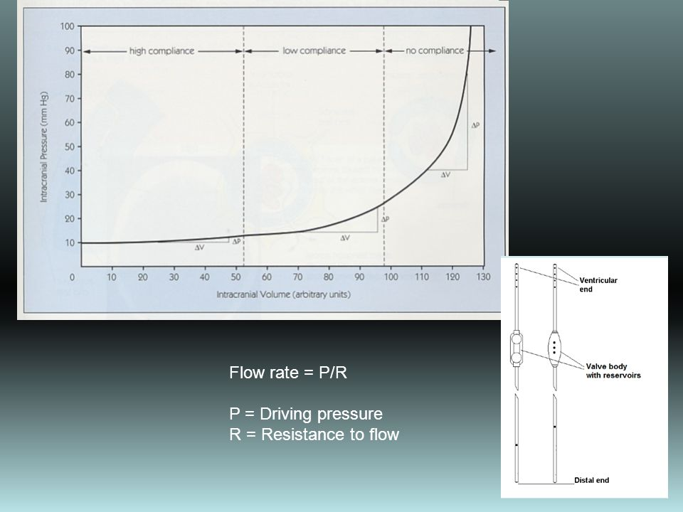 Flow rate = P/R P = Driving pressure R = Resistance to flow