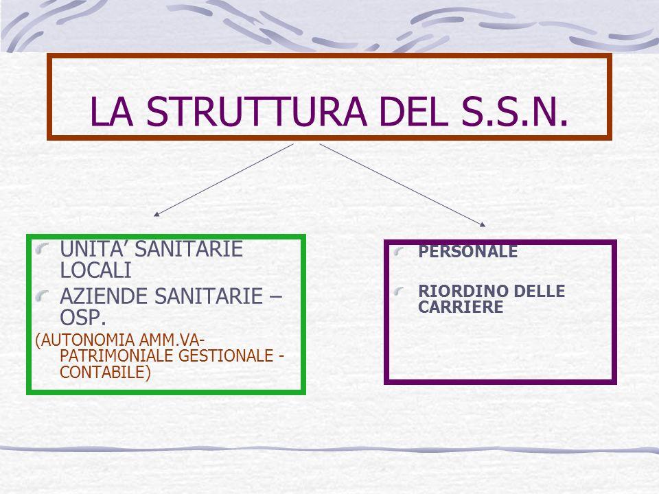 LA STRUTTURA DEL S.S.N. UNITA' SANITARIE LOCALI