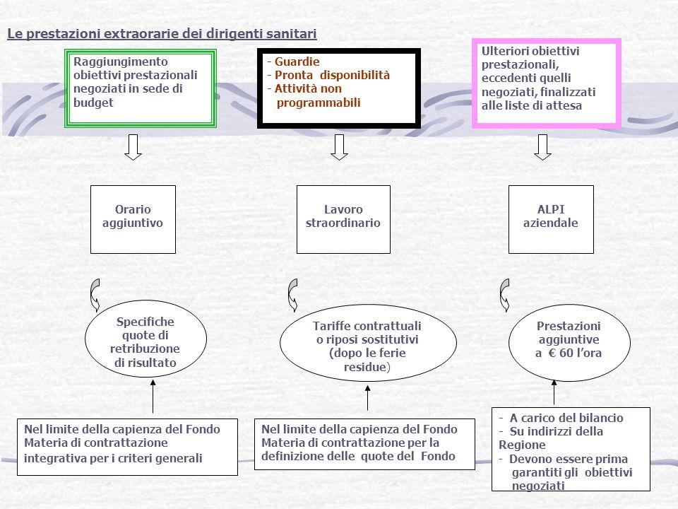 Le prestazioni extraorarie dei dirigenti sanitari