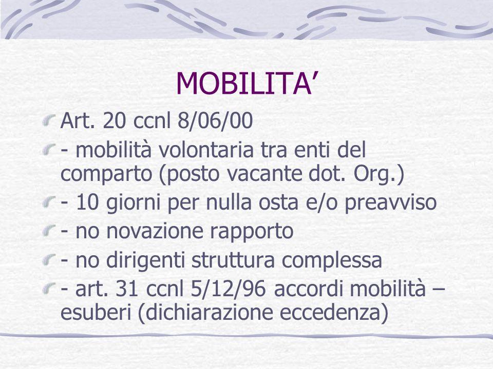 MOBILITA' Art. 20 ccnl 8/06/00. - mobilità volontaria tra enti del comparto (posto vacante dot. Org.)