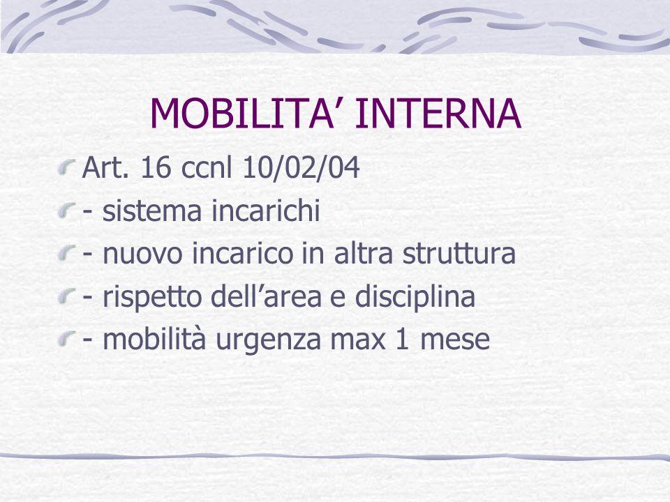MOBILITA' INTERNA Art. 16 ccnl 10/02/04 - sistema incarichi