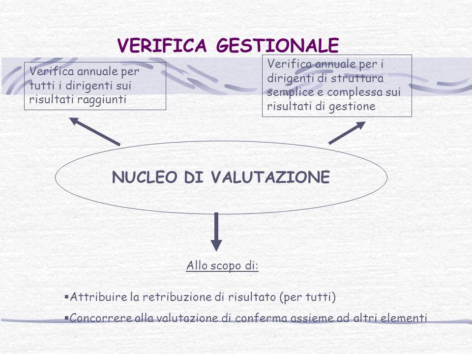 VERIFICA GESTIONALE NUCLEO DI VALUTAZIONE