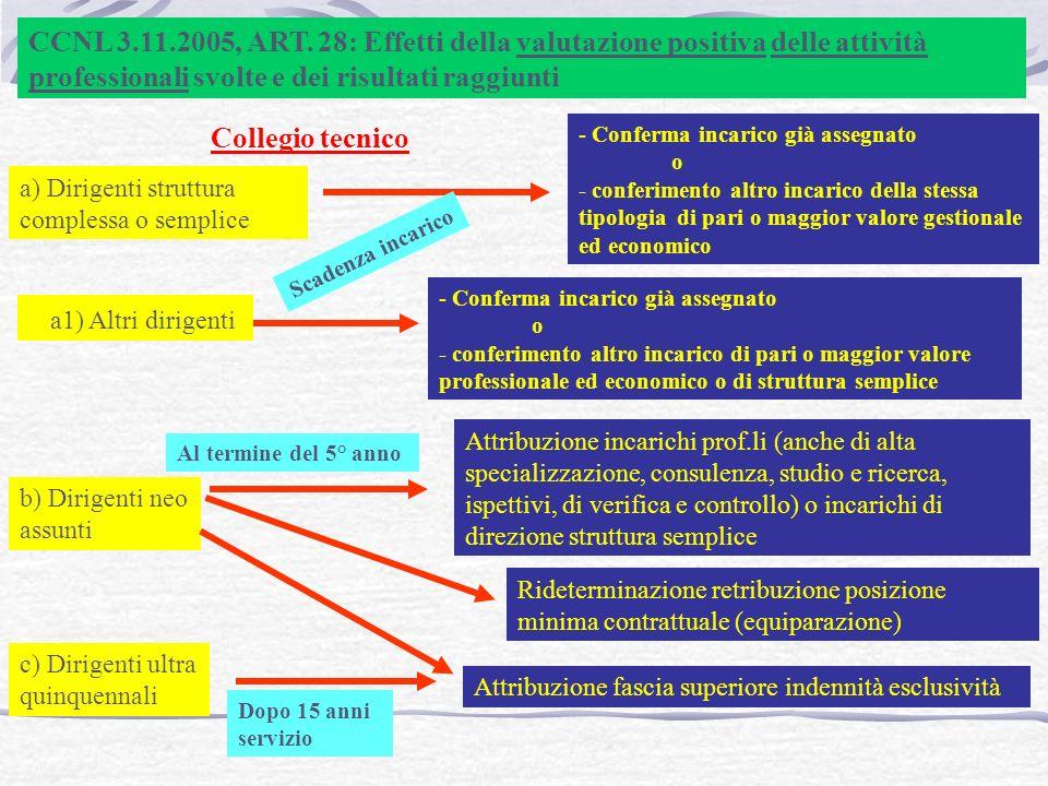 CCNL 3.11.2005, ART. 28: Effetti della valutazione positiva delle attività professionali svolte e dei risultati raggiunti