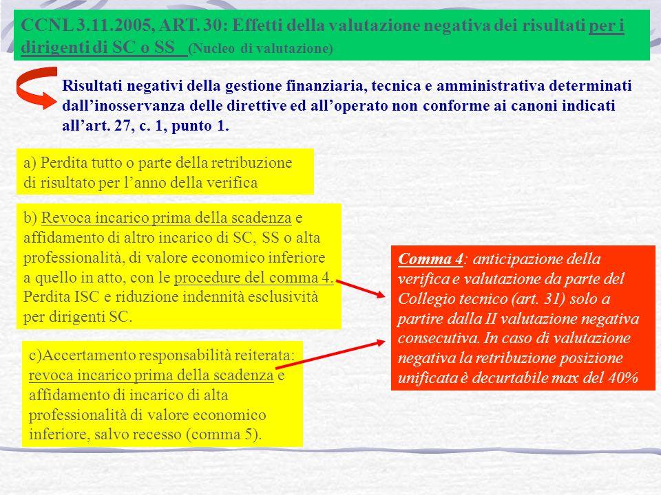 CCNL 3.11.2005, ART. 30: Effetti della valutazione negativa dei risultati per i dirigenti di SC o SS (Nucleo di valutazione)