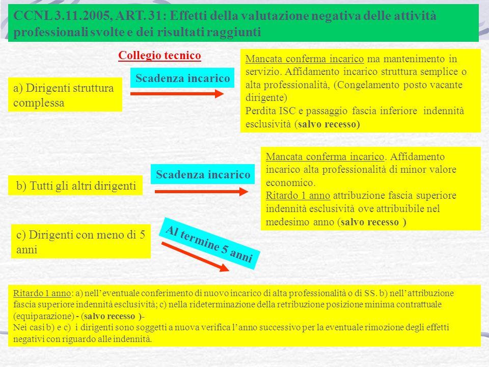 CCNL 3.11.2005, ART. 31: Effetti della valutazione negativa delle attività professionali svolte e dei risultati raggiunti