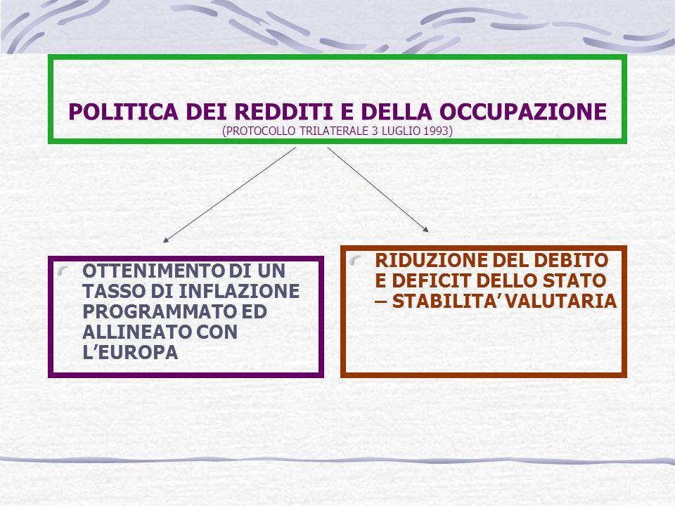 POLITICA DEI REDDITI E DELLA OCCUPAZIONE (PROTOCOLLO TRILATERALE 3 LUGLIO 1993)