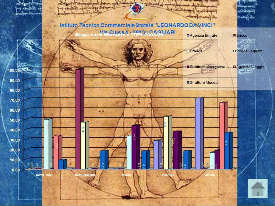 Istituto Tecnico Commerciale Statale LEONARDO DA VINCI Via Ciusa 4 - 09131 CAGLIARI