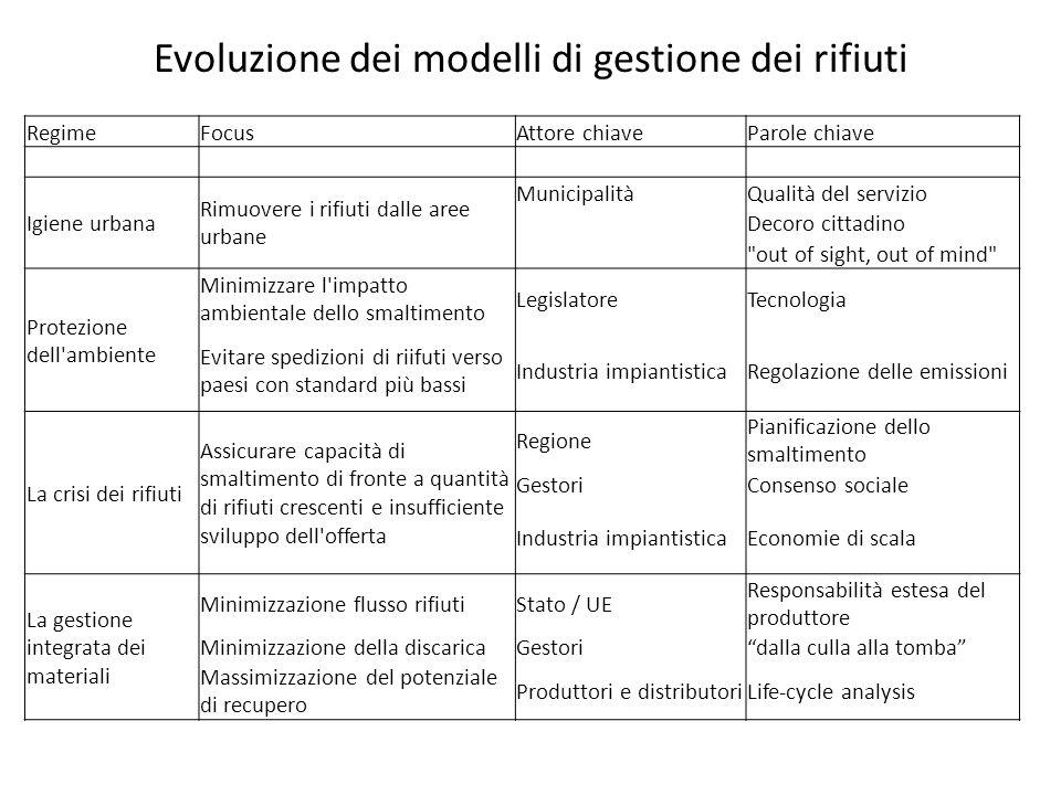 Evoluzione dei modelli di gestione dei rifiuti