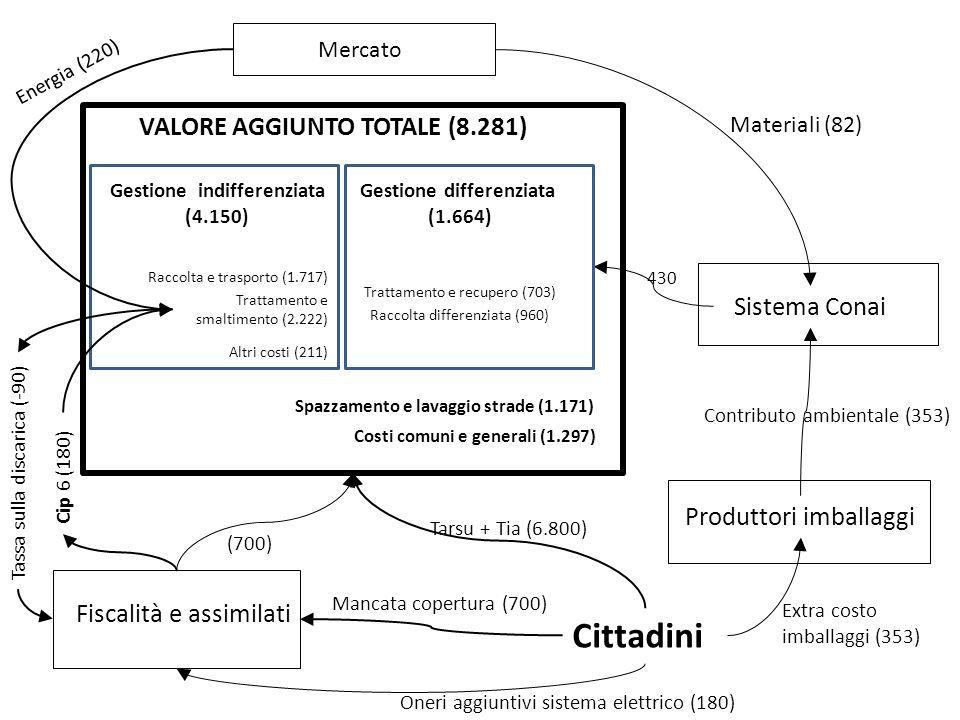 Cittadini VALORE AGGIUNTO TOTALE (8.281) Sistema Conai
