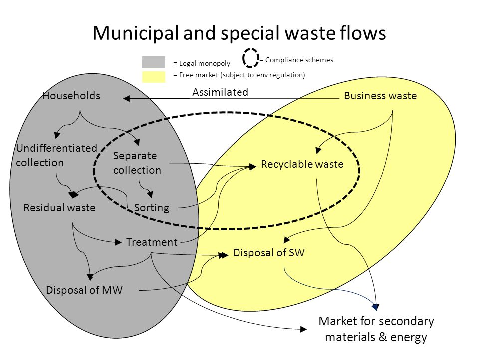 Municipal and special waste flows