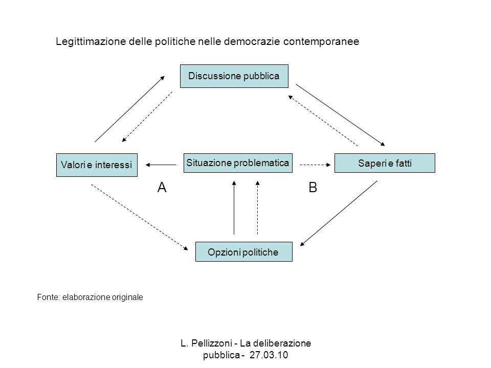 A B Legittimazione delle politiche nelle democrazie contemporanee