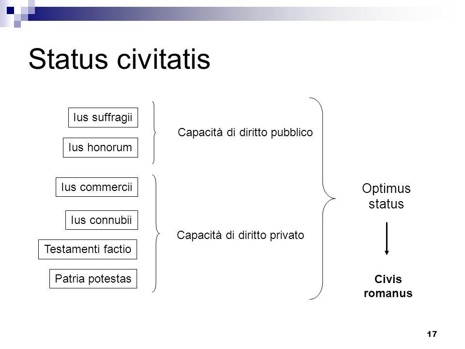 Status civitatis Optimus status Ius suffragii