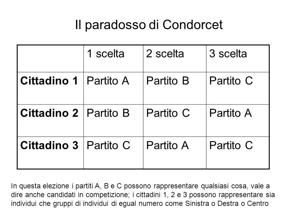 Il paradosso di Condorcet