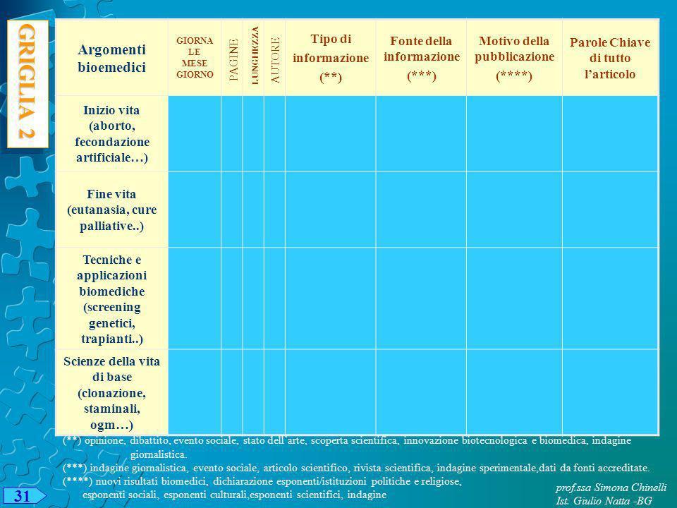 GRIGLIA 2 31 Argomenti bioemedici Tipo di informazione (**)