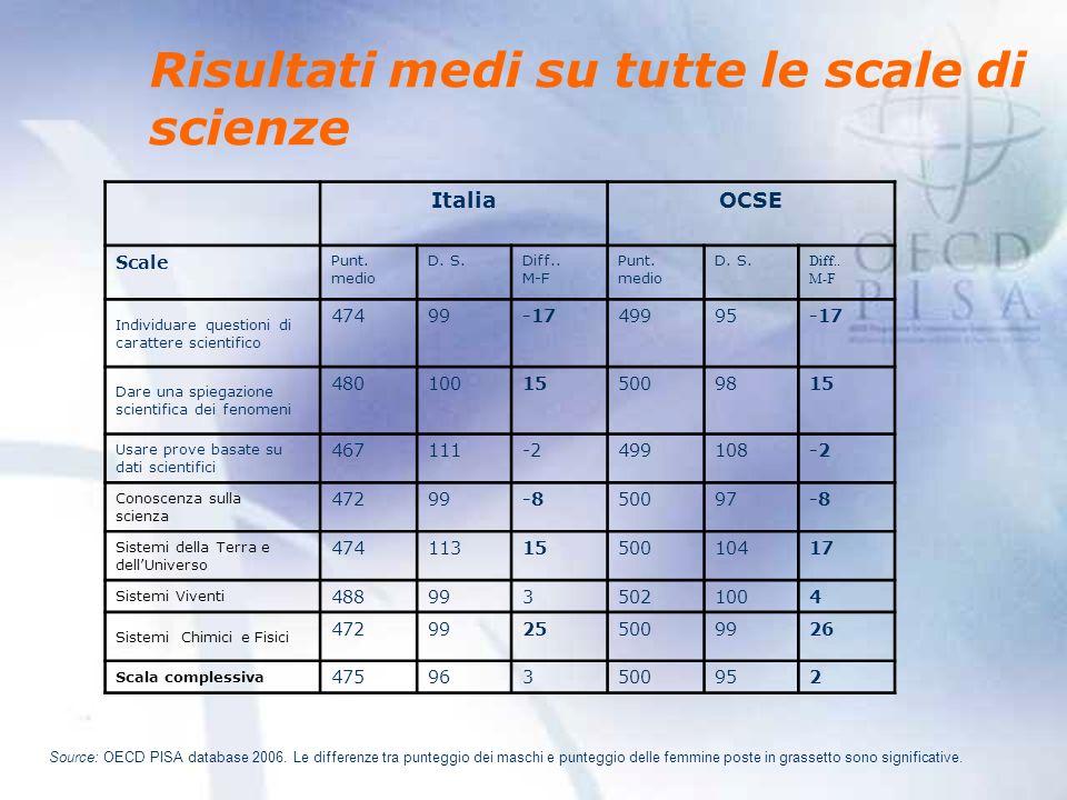 Risultati medi su tutte le scale di scienze