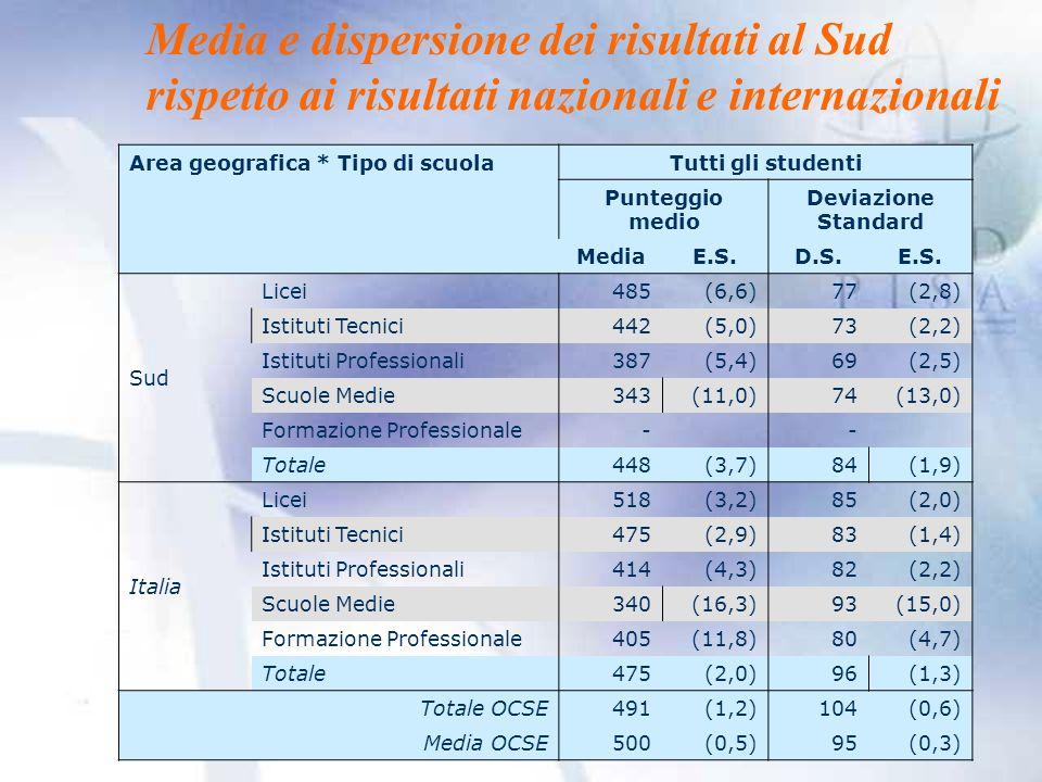 Media e dispersione dei risultati al Sud rispetto ai risultati nazionali e internazionali