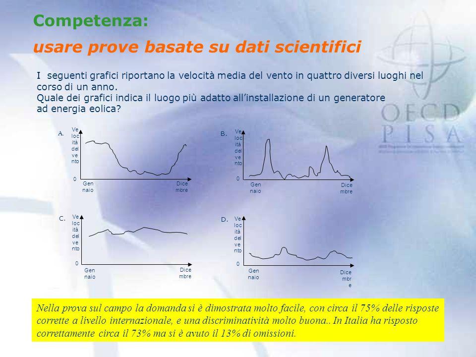 usare prove basate su dati scientifici