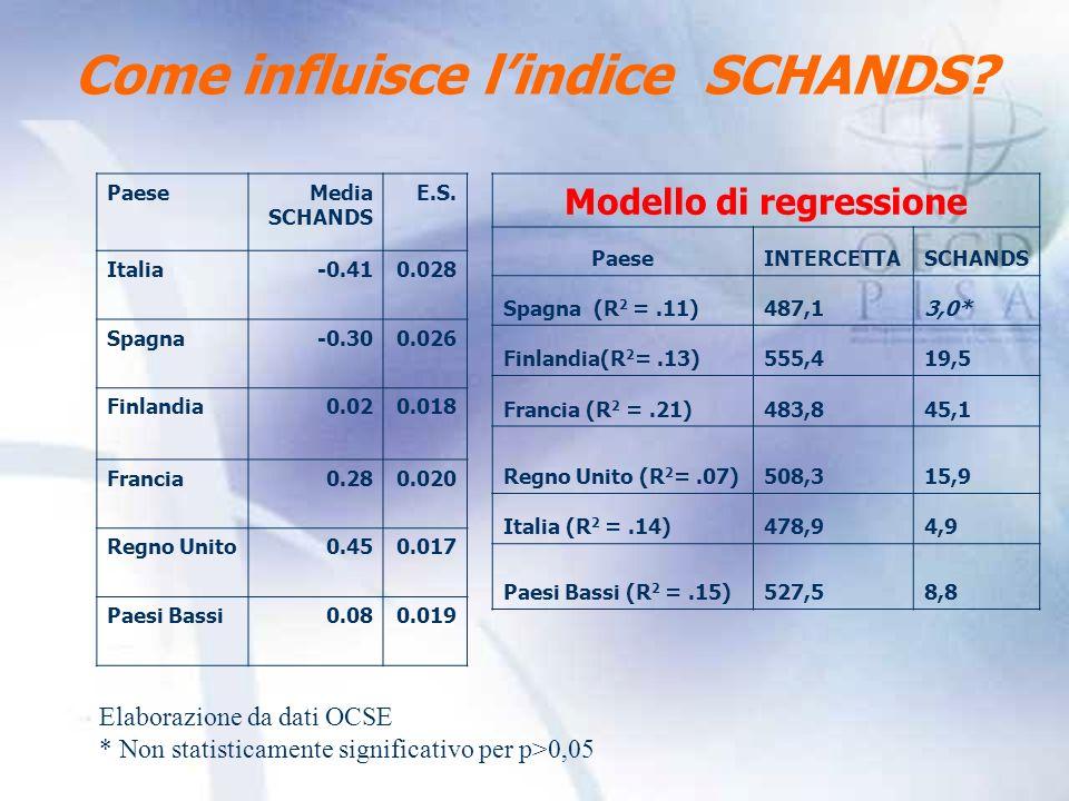 Come influisce l'indice SCHANDS